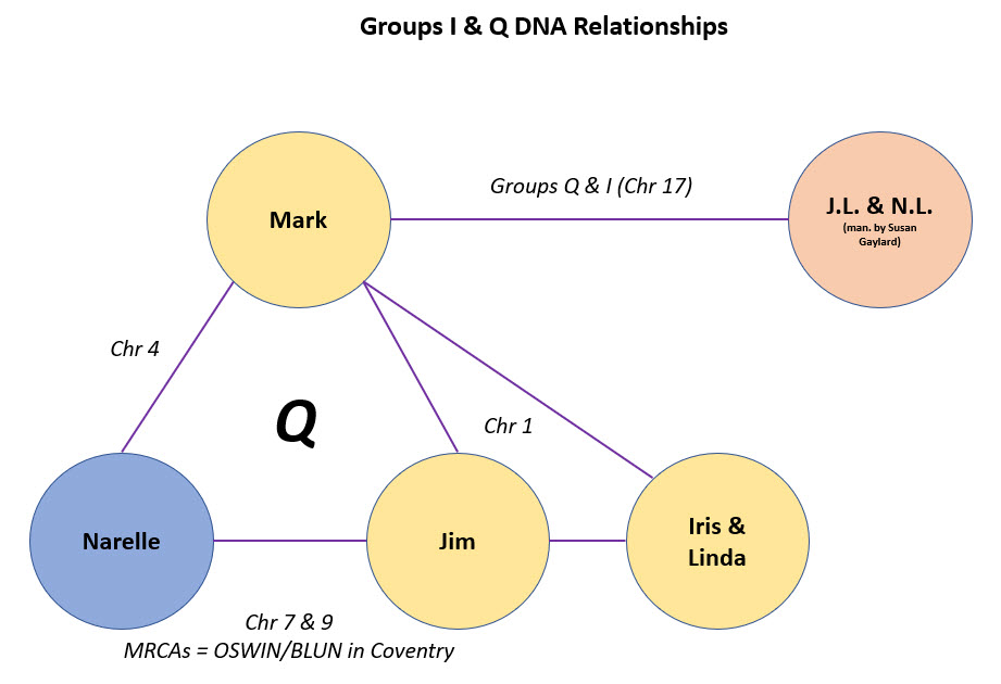 Example of Inferred Genetic Connections using GEDmatch